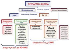 уколы аскорбиновой кислоты для чего при беременности
