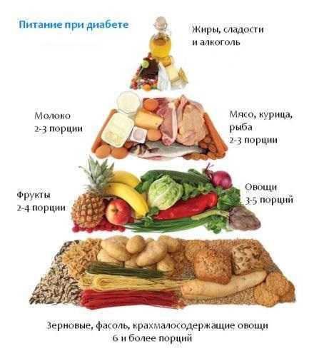 Какие продукты употреблять при сахарном диабете 2 степени