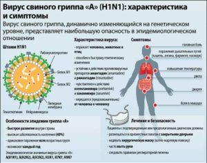 Вирусная пневмония симптомы и лечение