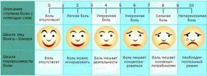 Шкала болевых уровней для выбора обезболивающего при раке