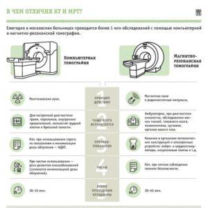 МРТ и КТ в чем отличия