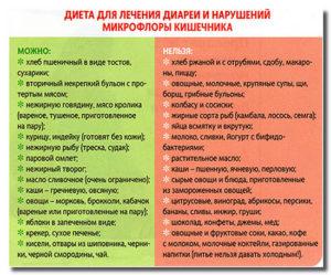 Разрешенные и запрещенные продукты при поносе